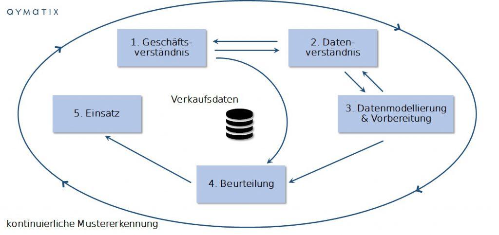 Data-Mining ERP