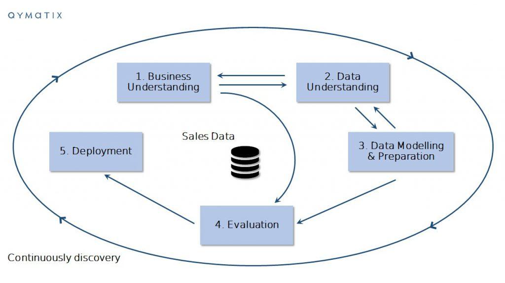 ERP data mining