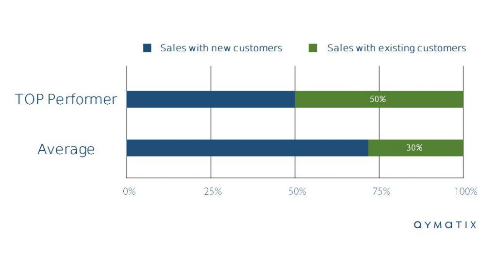 Sales growth in B2B