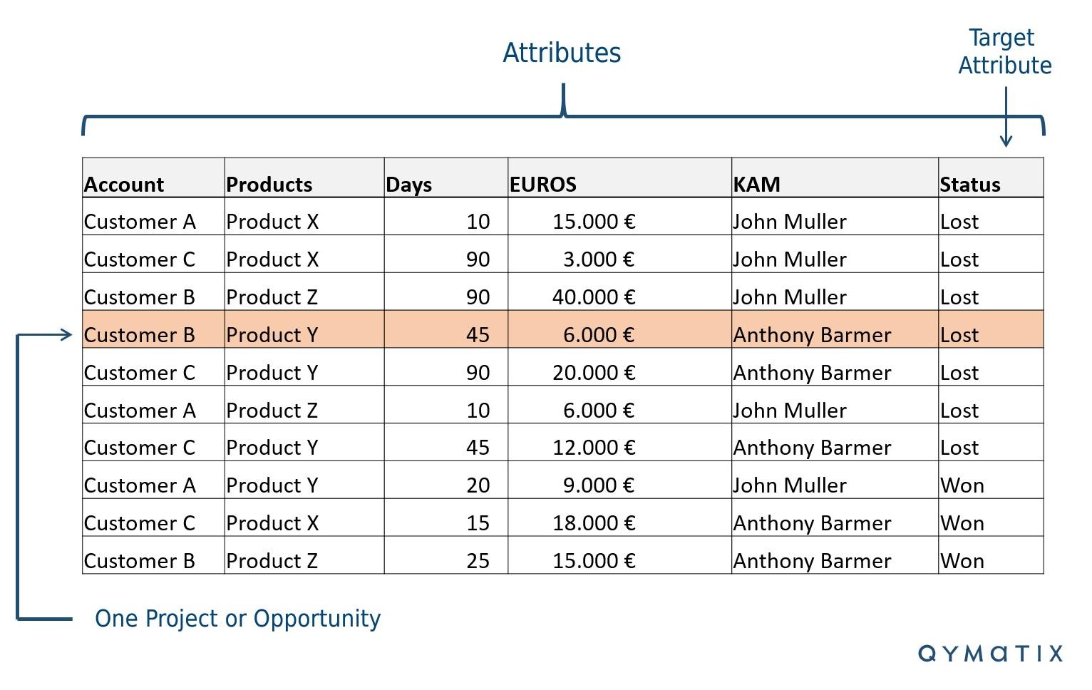 Anwendungsbeispiel Predictive Analytics Mit Excel Qymatix