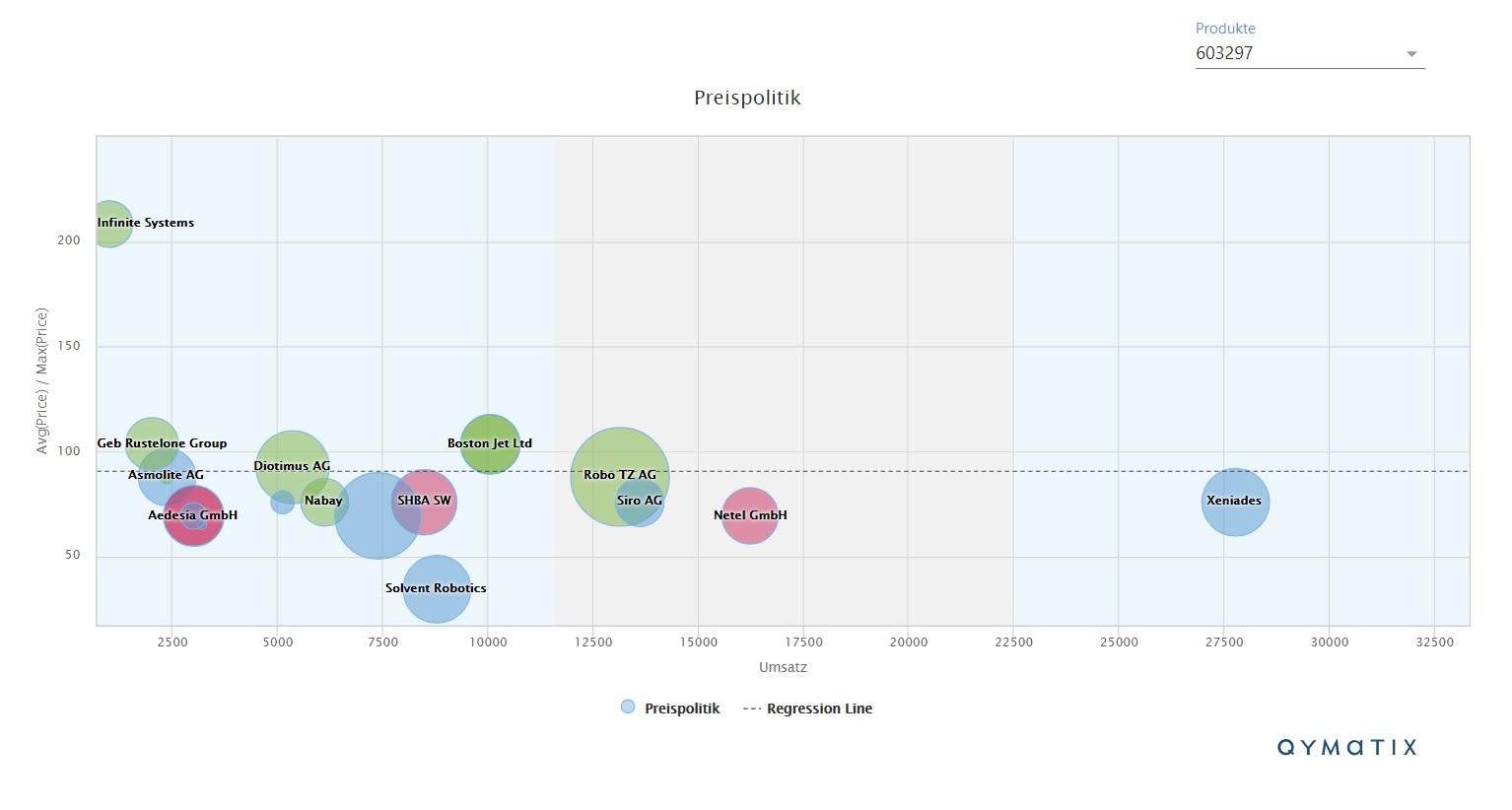 price-corridor-analytics