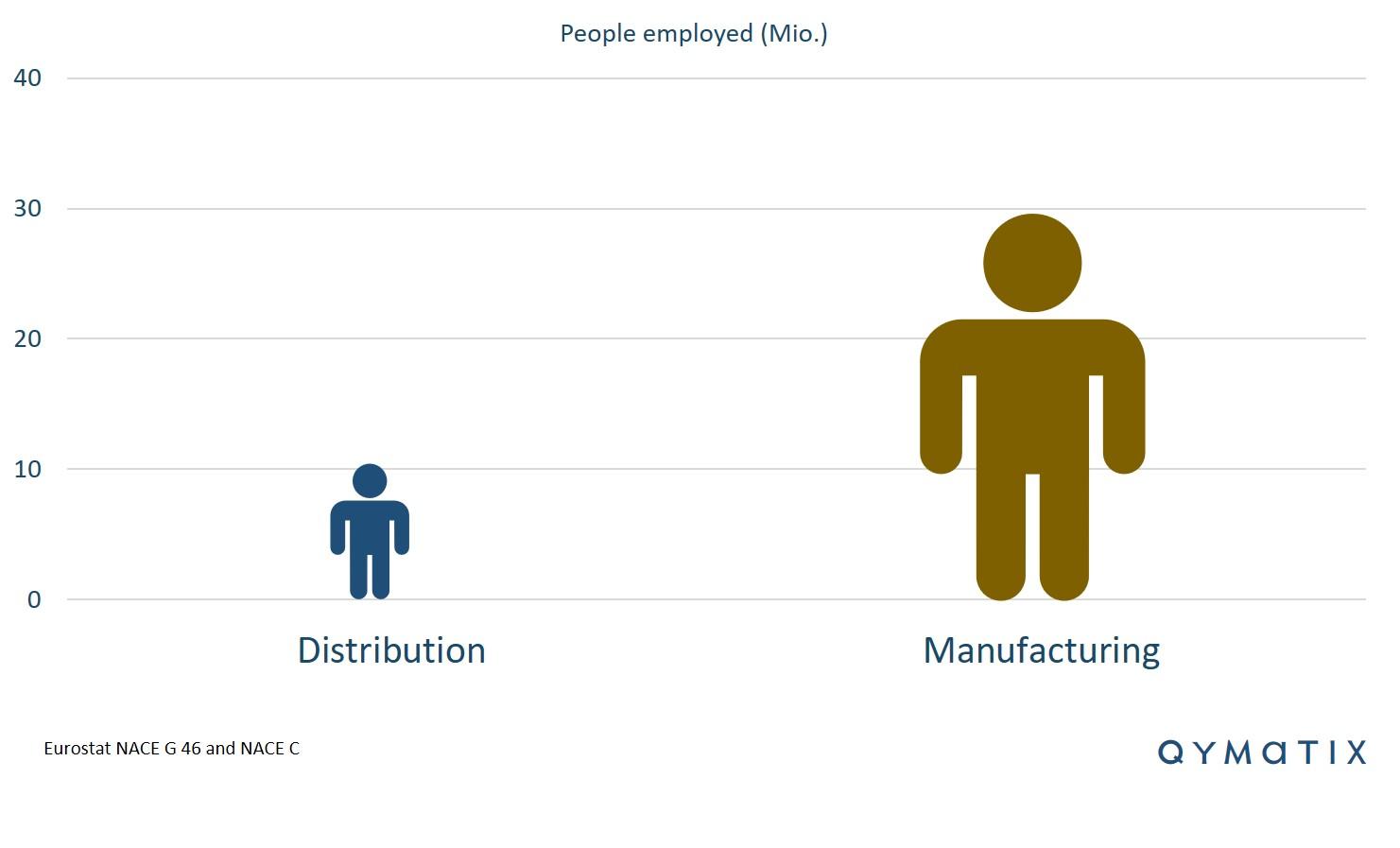people-employed-distribution-manufacturing
