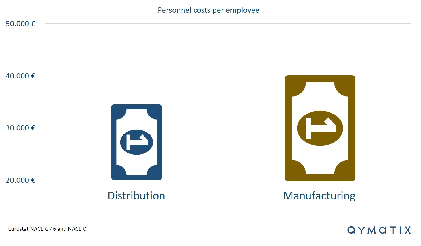 personnel-costs-per-employee-distribution-manufacturing