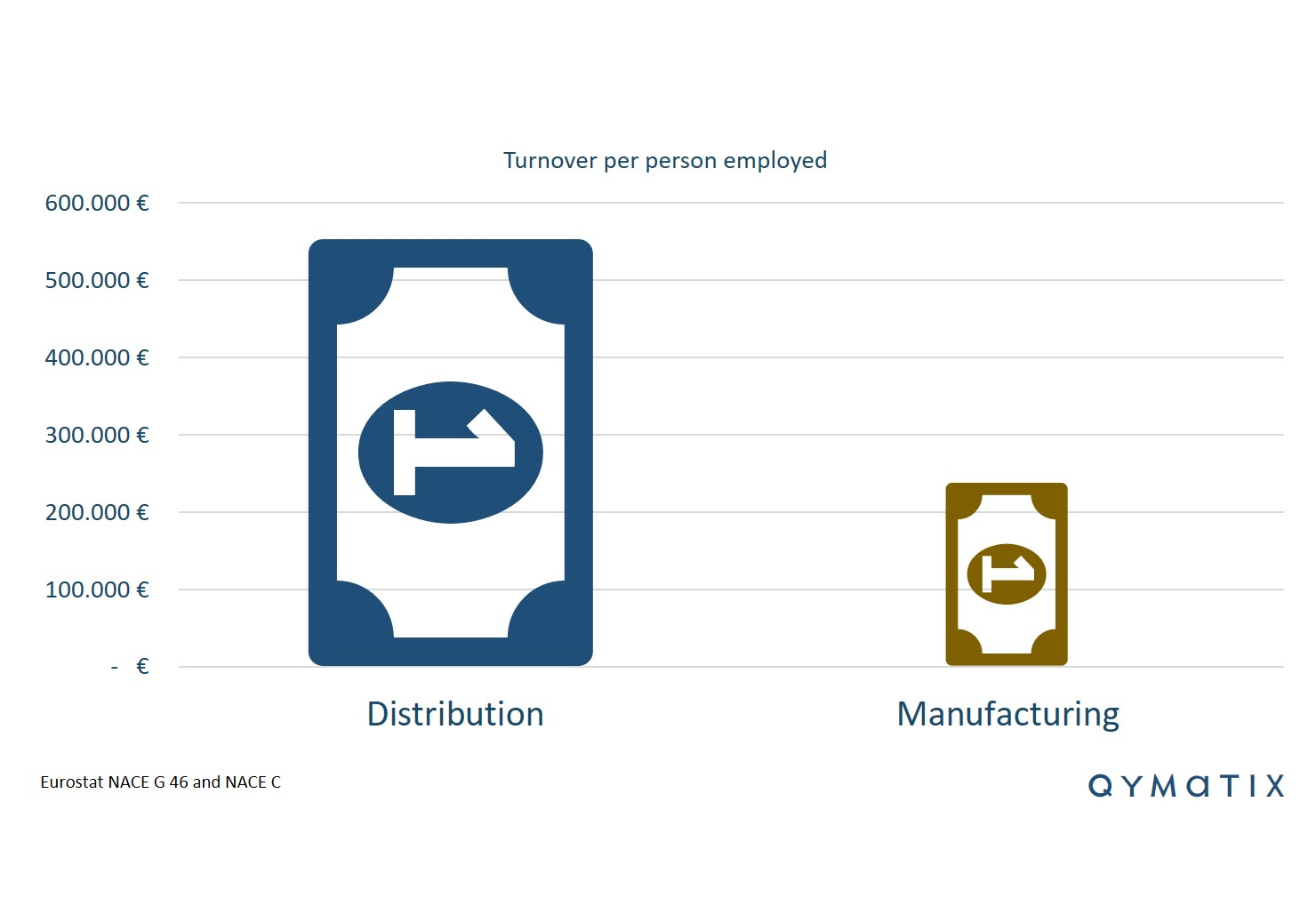 turnover-per-person-employed-distribution-manufacturing
