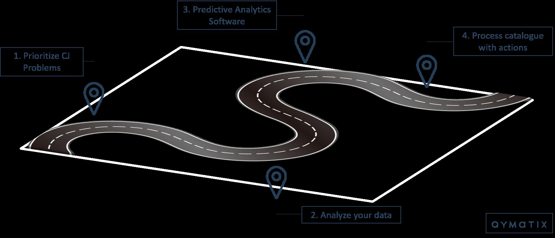 Roadmap for Predictive Analytics in B2B Customer Journeys