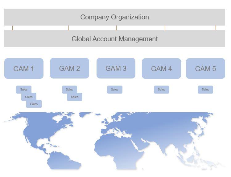 Organisation des Global Account Managements