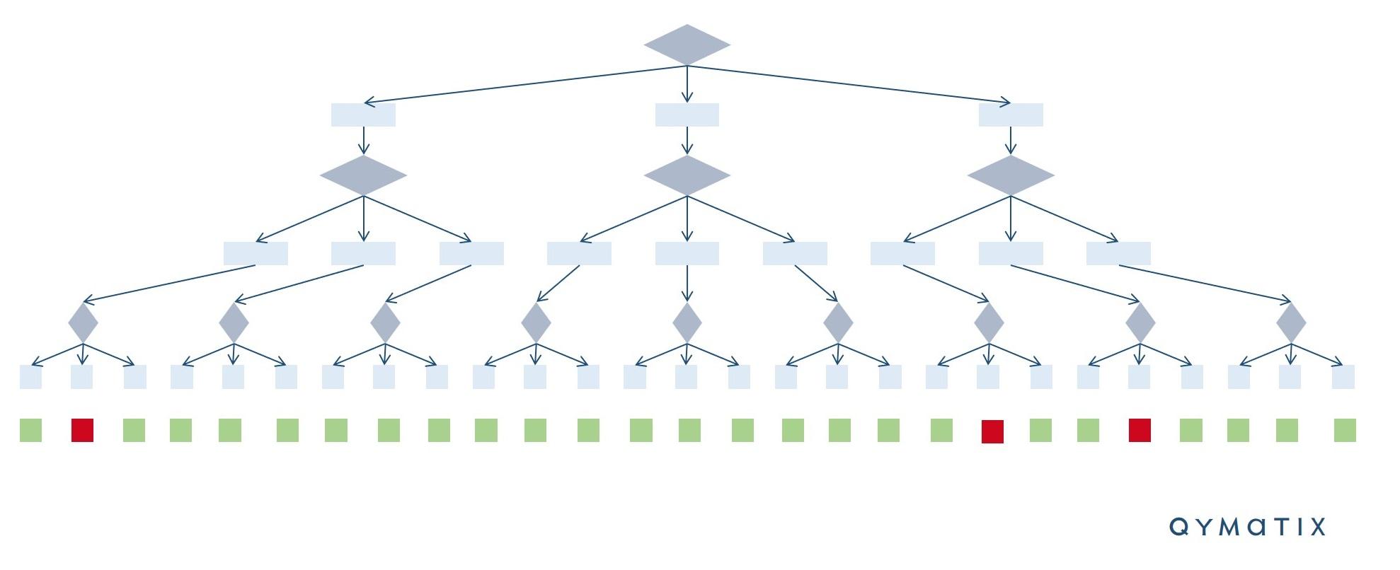 Customer Churn Machine Learning Qymatix