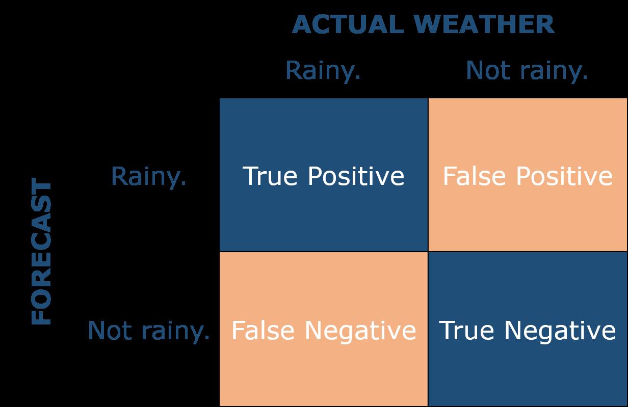 Vorhersagen Predictive Analytics