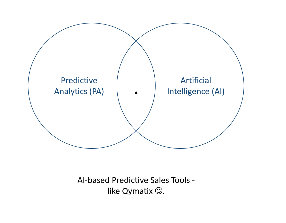 Artificial Intelligence and Predictive Analytics