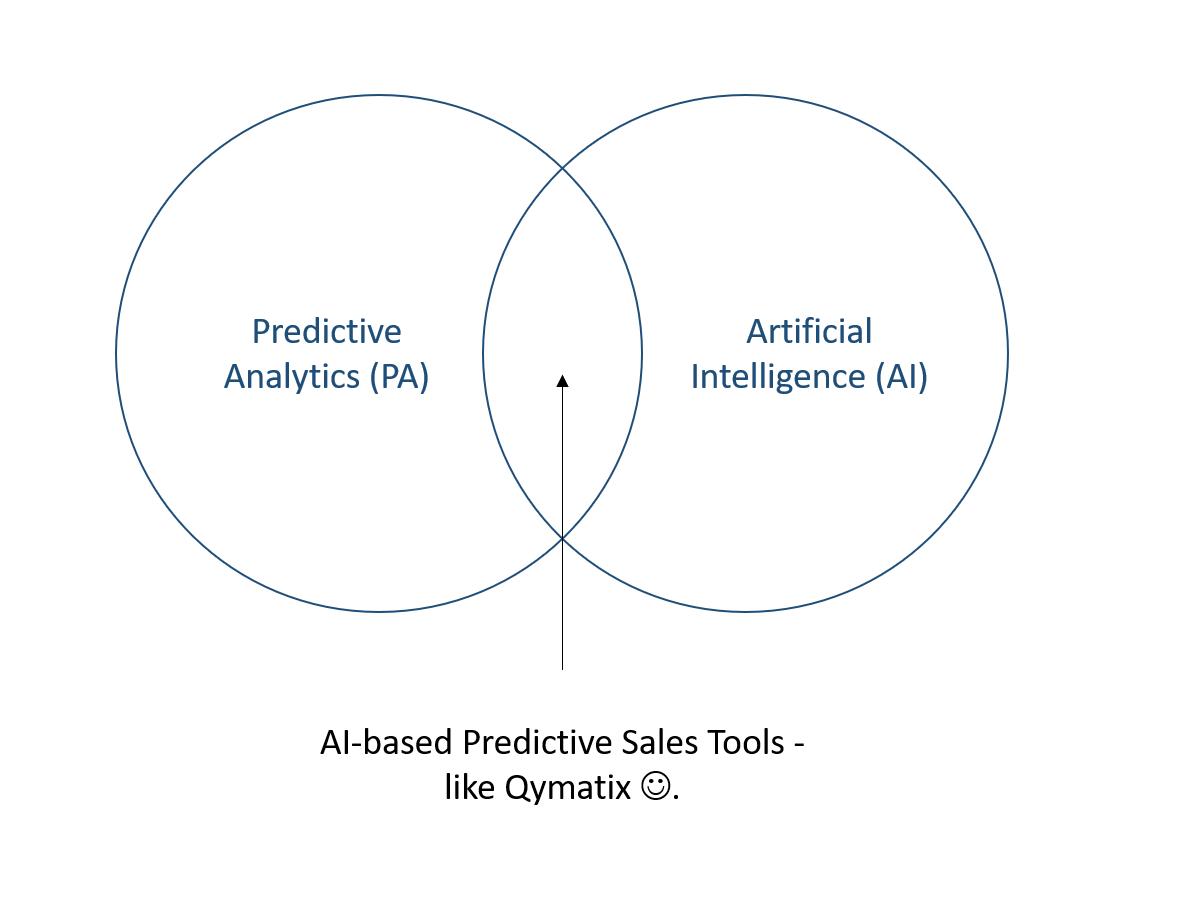 Künstliche Intelligenz und Predictive Analytics