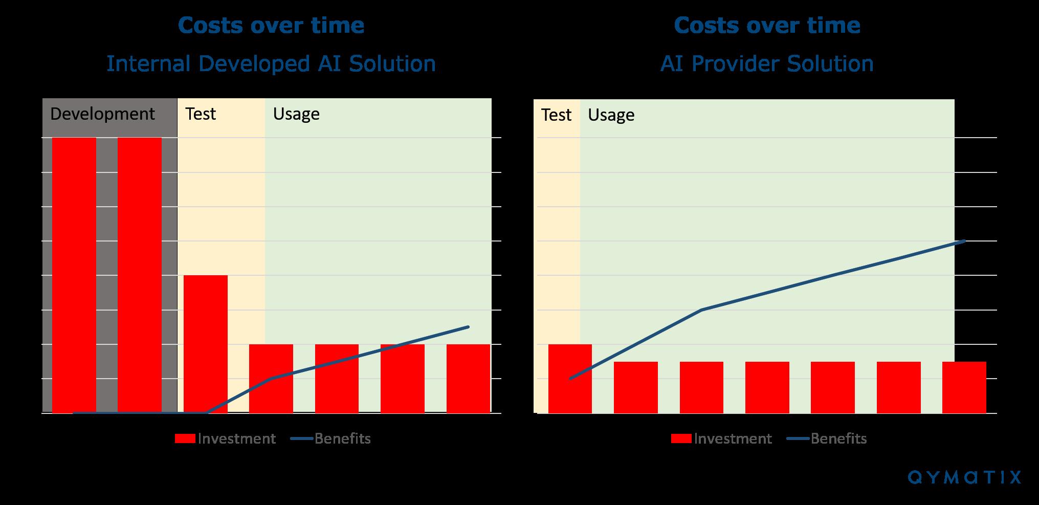 AI Development Make or Buy Costs