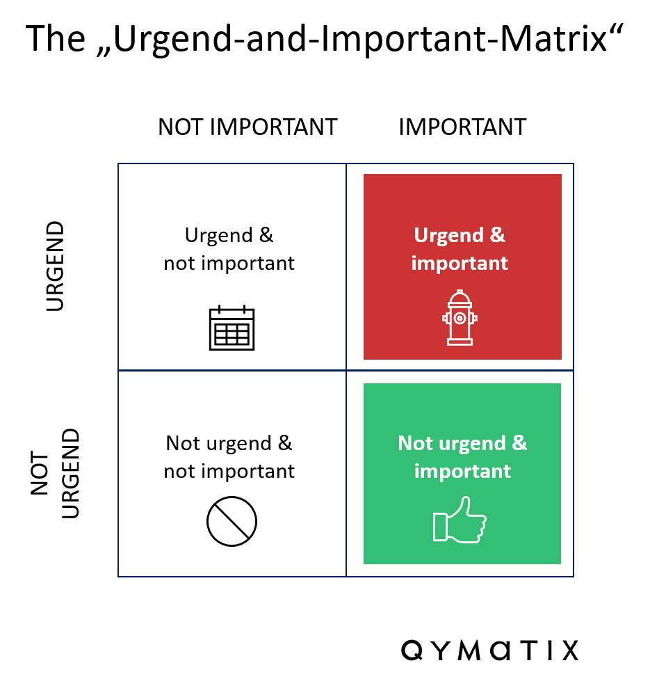 Manager Matrix important and urgend
