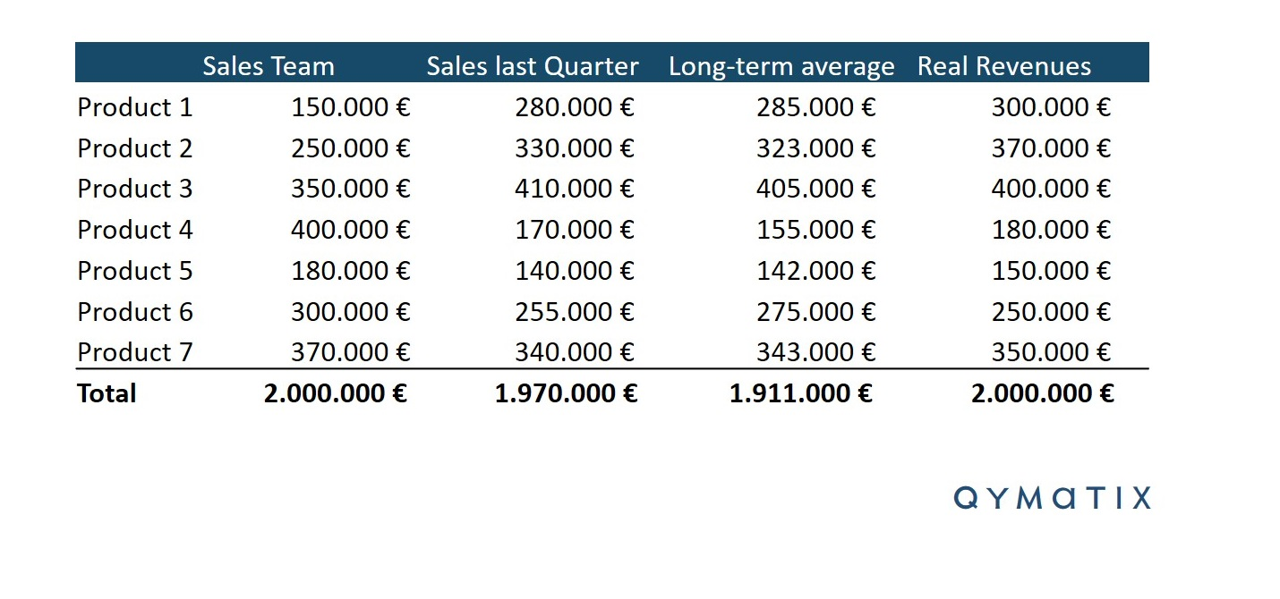 How-to-Sales-Forecasting-Excel