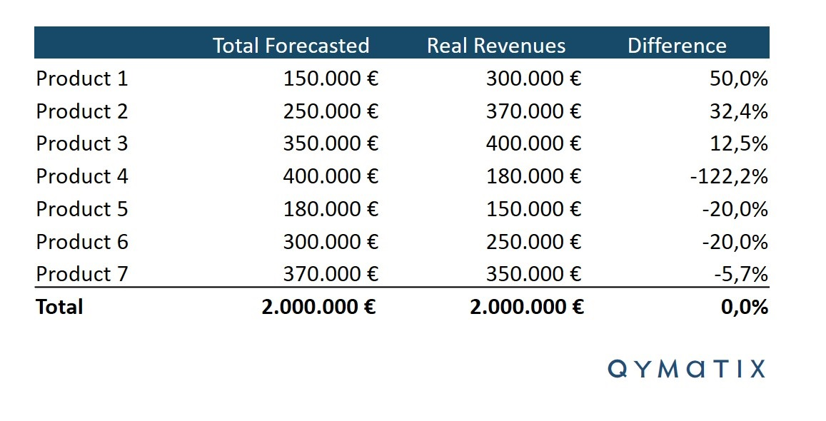 Sales Forecasting Accuracy