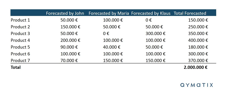 Sales Forecasting B2B